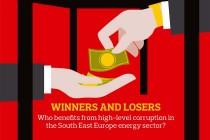 Korupcija predstavlja ozbiljnu prepreku ka uspostavljanju održivog energetskog sistema u jugoistočnoj Evropi