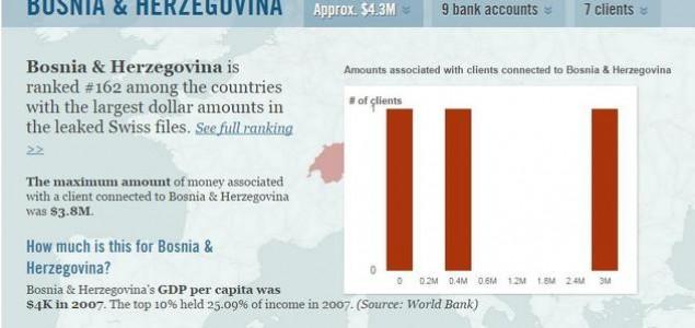 Nekoliko osoba iz BiH umiješano u višemilionske mutne poslove HSBC banke