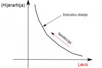 Esej o levom i desnom