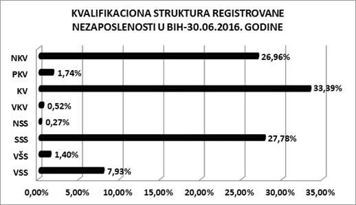 Obrazovna struktura nezaposlenih u BiH, preuzeto sa web stranice Agencije za rad i zaposljavanje BiH