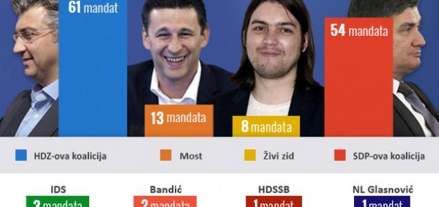 OBRAĐENO 100 POSTO BIRAČKIH MJESTA HDZ ima 7 mandata više od SDP-a