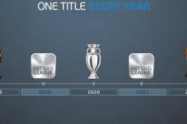 UEFA objavila listu najvećih klubova u historiji