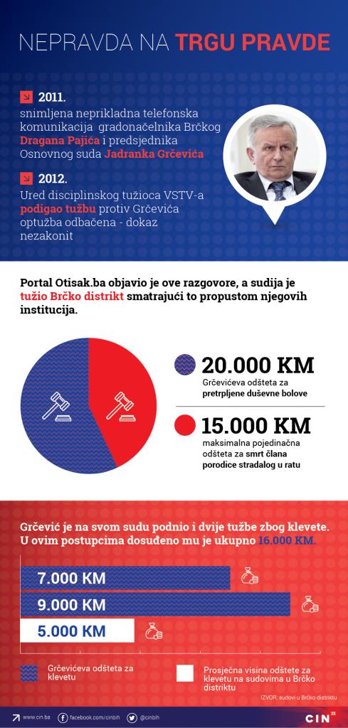 grcevic_infografika