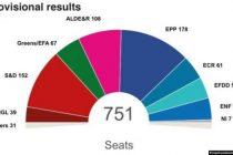 Izbori za EP: Veliki rast liberala, uspeh Orbana, Le Pen i Salvinija