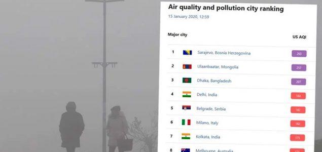 Sarajevo i dalje prvo, Beograd peti na svijetu po onečišćenju zraka